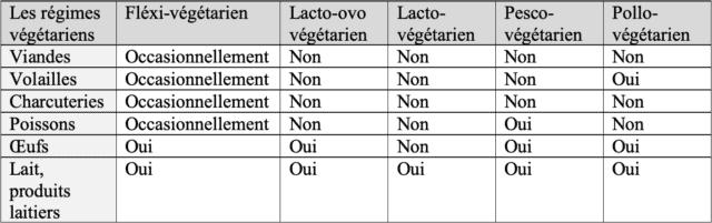 Végétarien