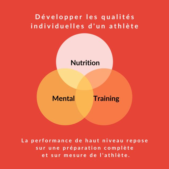 nutrition préparation triathlon